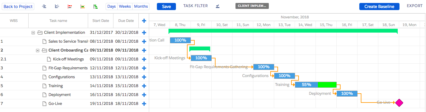 Working With The Gantt Chart Krow Software